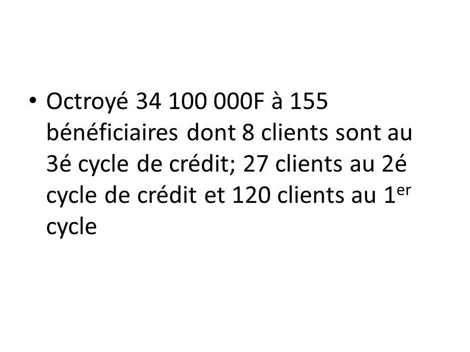 Octroyé 34 100 000F à 155 bénéficiaires dont 8 clients sont au 3é cycle de crédit; 27 clients au 2é cycle de crédit et 120 clients au 1 er cycle