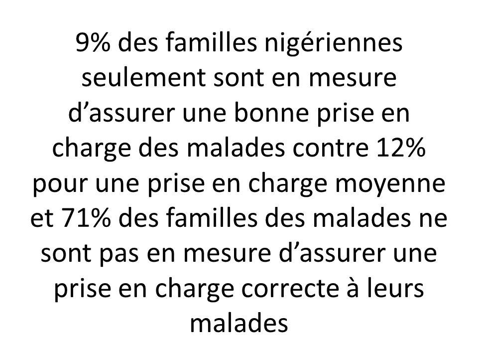 9% des familles nigériennes seulement sont en mesure dassurer une bonne prise en charge des malades contre 12% pour une prise en charge moyenne et 71%