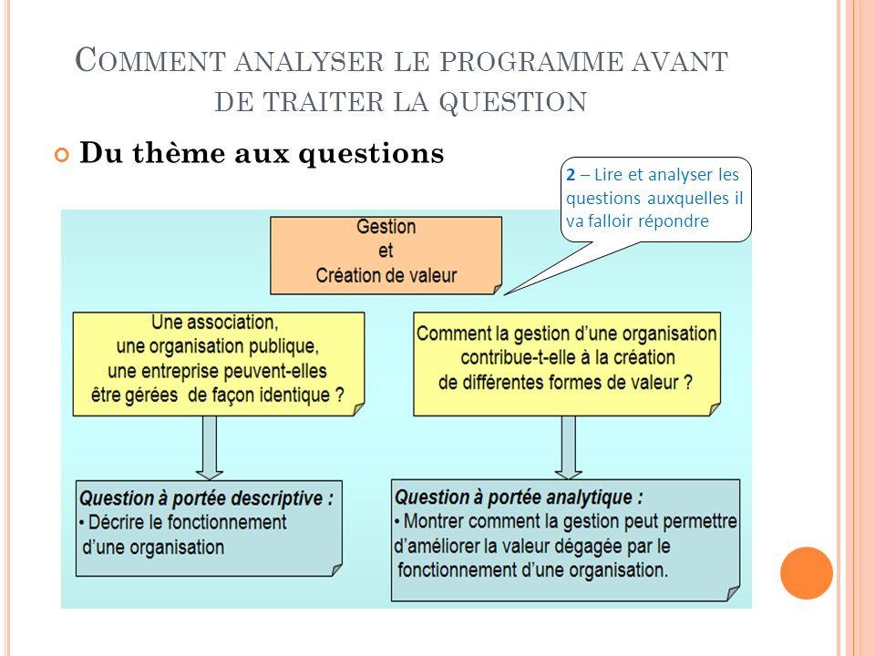 C OMMENT ANALYSER LE PROGRAMME AVANT DE TRAITER LA QUESTION Du thème aux questions 2 – Lire et analyser les questions auxquelles il va falloir répondr