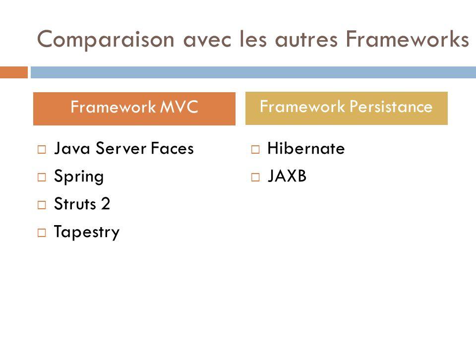 Comparaison avec les autres Frameworks Java Server Faces Spring Struts 2 Tapestry Hibernate JAXB Framework MVC Framework Persistance