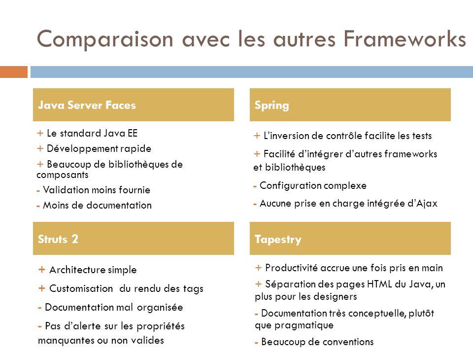 Comparaison avec les autres Frameworks + Le standard Java EE + Développement rapide + Beaucoup de bibliothèques de composants - Validation moins fourn