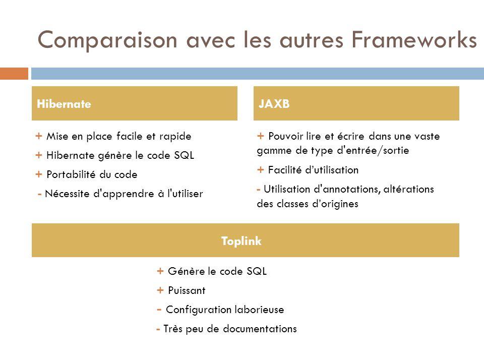 Comparaison avec les autres Frameworks + Mise en place facile et rapide + Hibernate génère le code SQL + Portabilité du code - Nécessite d'apprendre à