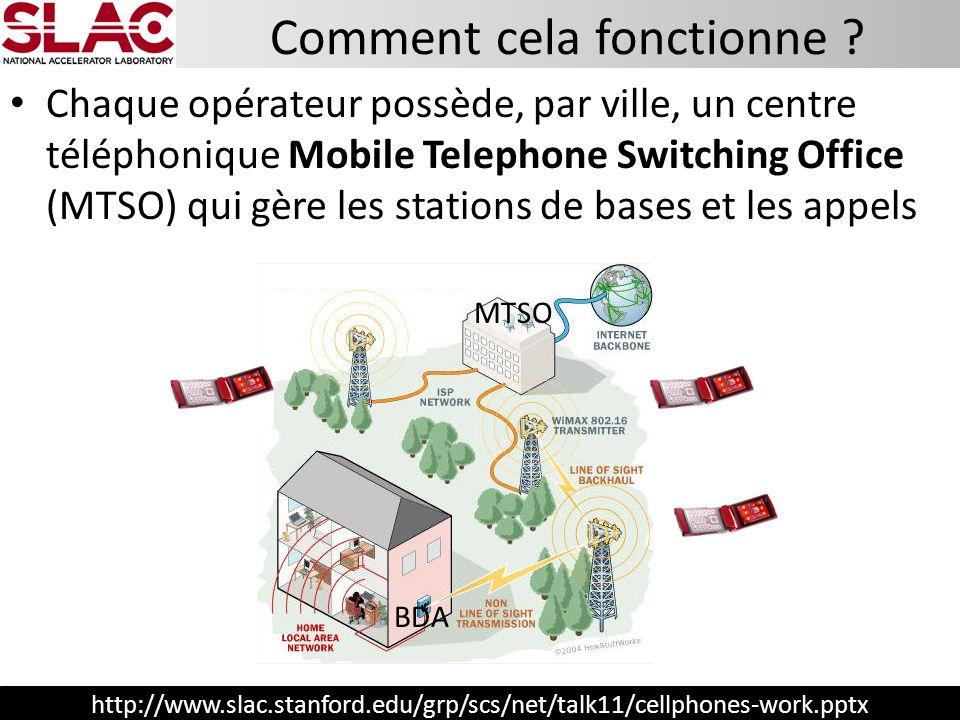 http://www.slac.stanford.edu/grp/scs/net/talk11/cellphones-work.pptx Chaque opérateur possède, par ville, un centre téléphonique Mobile Telephone Swit