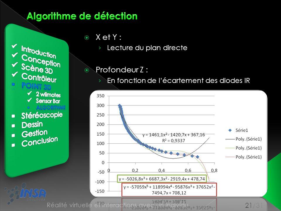 21/31 Réalité virtuelle et interactions avec un individu X et Y : Lecture du plan directe Profondeur Z : En fonction de lécartement des diodes IR