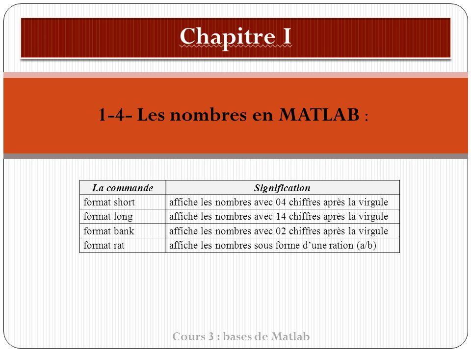 1-4- Les nombres en MATLAB : Cours 3 : bases de Matlab La commandeSignification format shortaffiche les nombres avec 04 chiffres après la virgule format longaffiche les nombres avec 14 chiffres après la virgule format bankaffiche les nombres avec 02 chiffres après la virgule format rataffiche les nombres sous forme dune ration (a/b)
