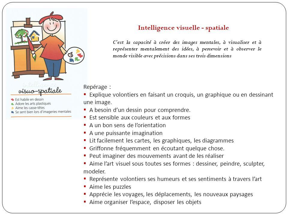 Intelligence et fonctionnement du cerveau 1905 à 1910 : mise au point de tests pour mesurer lintelligence par Alfred Binet.