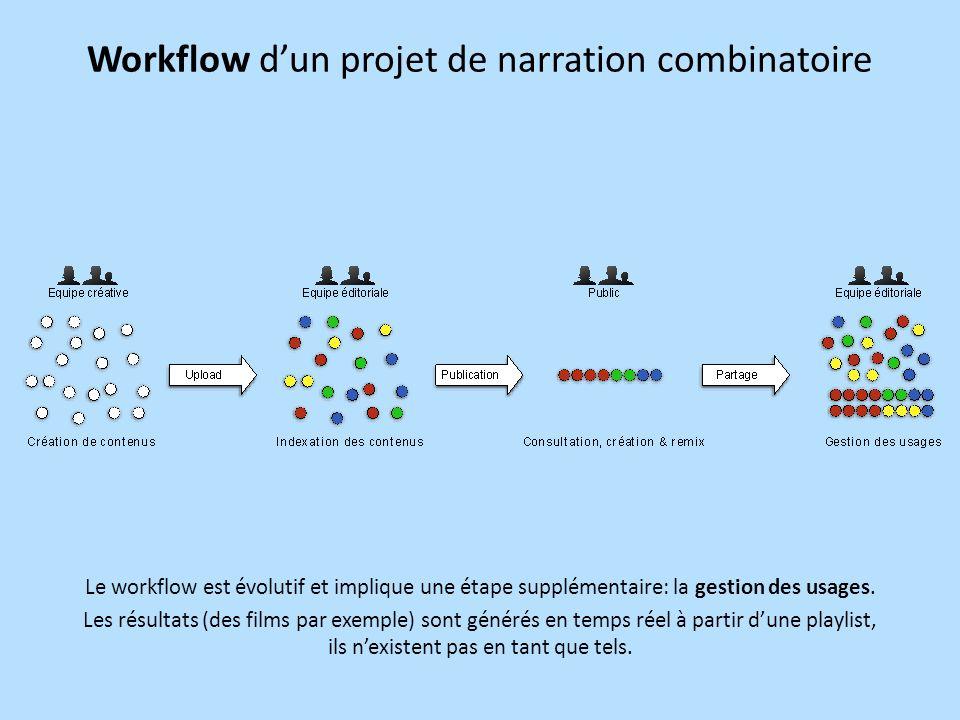 Workflow dun projet de narration combinatoire Le workflow est évolutif et implique une étape supplémentaire: la gestion des usages.