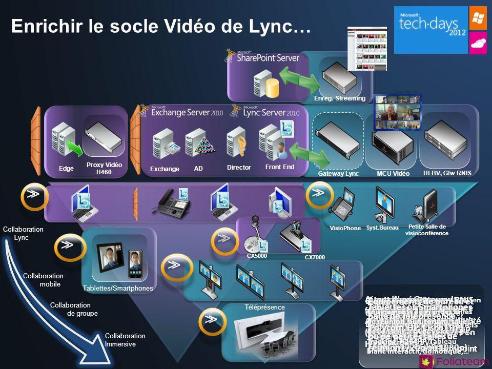 Gateway Lync Enrichir le socle Vidéo de Lync… Environnement Lync composé des rôles Edge, Director, Front end,… Téléprésence Edge Proxy Vidéo H460 Exch