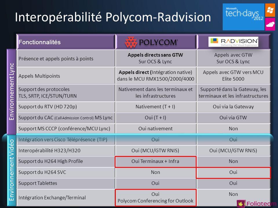 Interopérabilité Polycom-Radvision Environnement Lync Environnement Vidéo