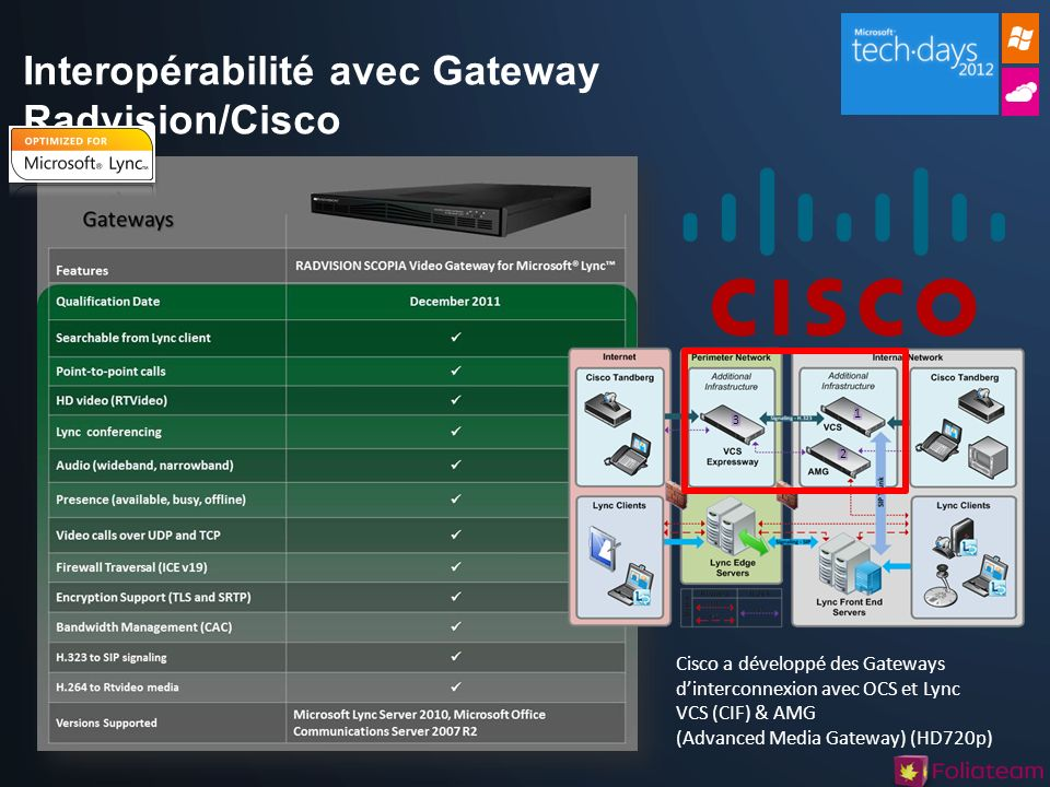 Interopérabilité avec Gateway Radvision/Cisco Cisco a développé des Gateways dinterconnexion avec OCS et Lync VCS (CIF) & AMG (Advanced Media Gateway) (HD720p)