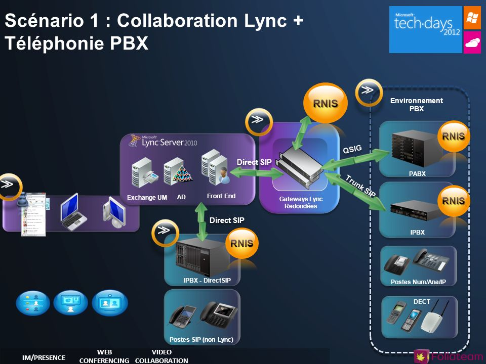 Environnement PBX Scénario 1 : Collaboration Lync + Téléphonie PBX Gateways Lync Redondées IPBX PABX IPBX - DirectSIP DECT Postes SIP (non Lync) Postes Num/Ana/IP AD Front End Exchange UM VIDEO COLLABORATION WEB CONFERENCING IM/PRESENCE