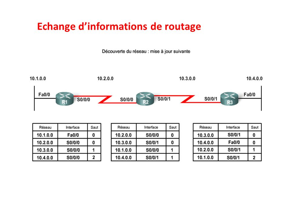 Echange dinformations de routage
