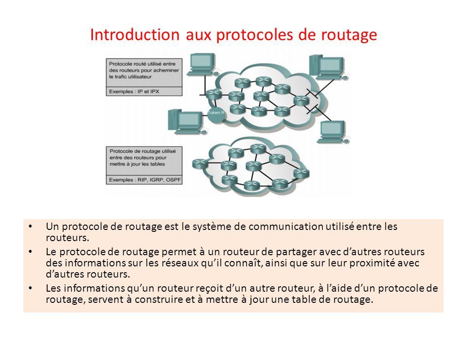 Exemples de protocoles de routage Protocole d informations de routage (RIP) · Protocole IGRP (Interior Gateway Routing Protocol) · Protocole EIGRP (Enhanced Interior Gateway Routing Protocol) · Protocole OSPF (Open Shortest Path First) Un protocole routé sert à diriger le trafic utilisateur.