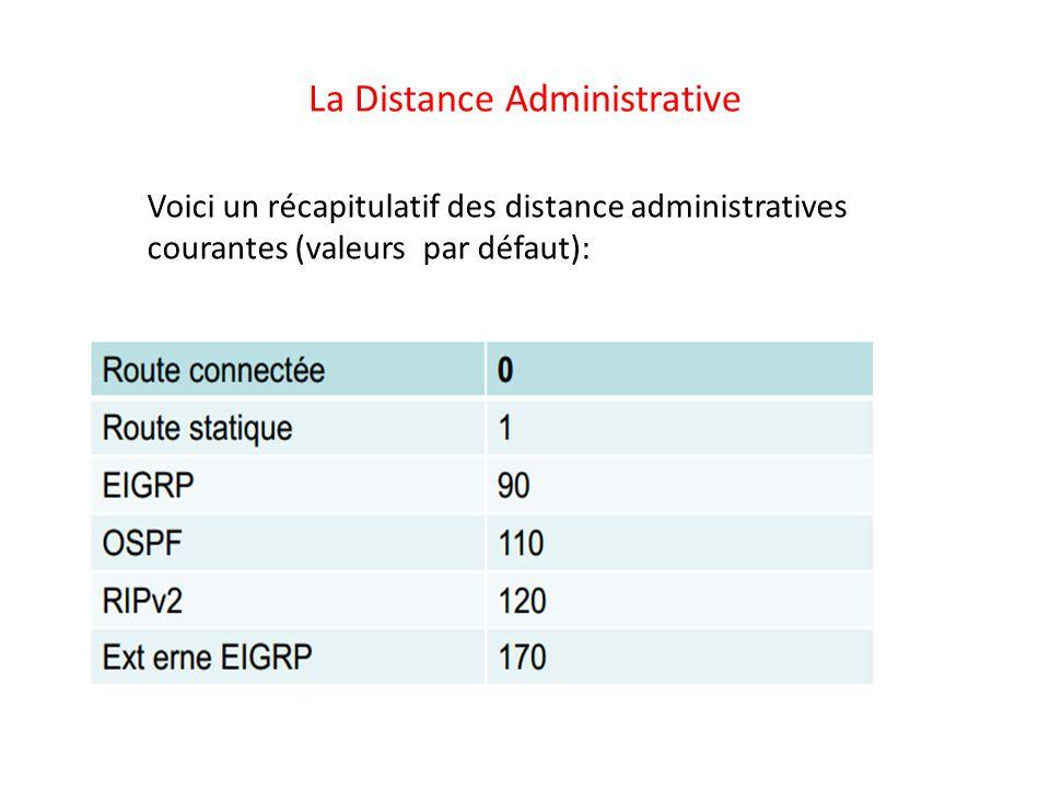 La Distance Administrative Voici un récapitulatif des distance administratives courantes (valeurs par défaut):