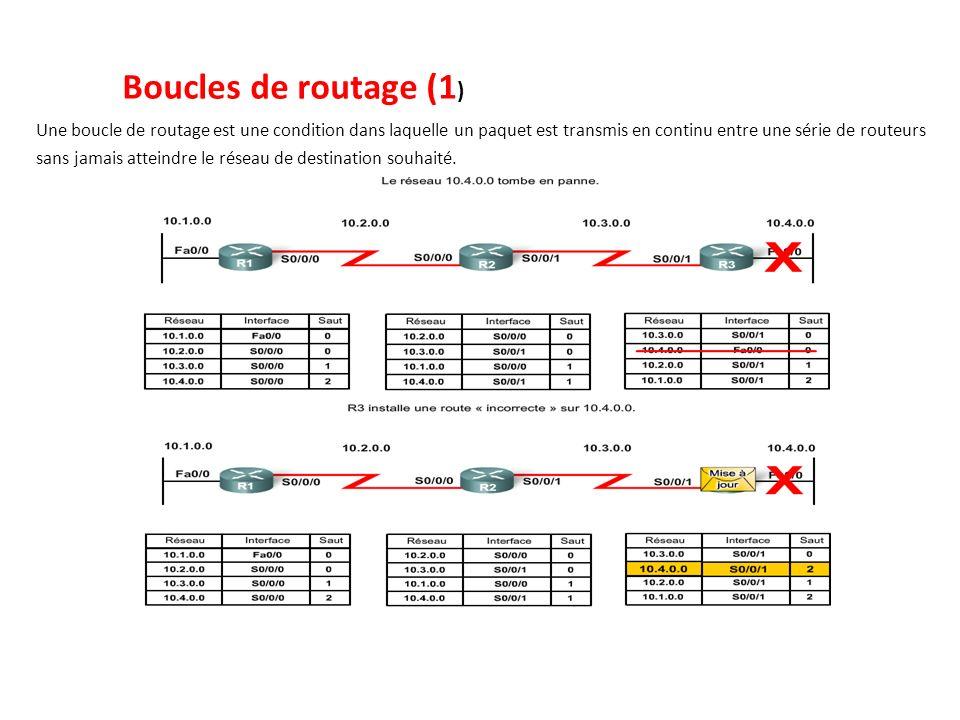 Boucles de routage (1 ) Une boucle de routage est une condition dans laquelle un paquet est transmis en continu entre une série de routeurs sans jamai
