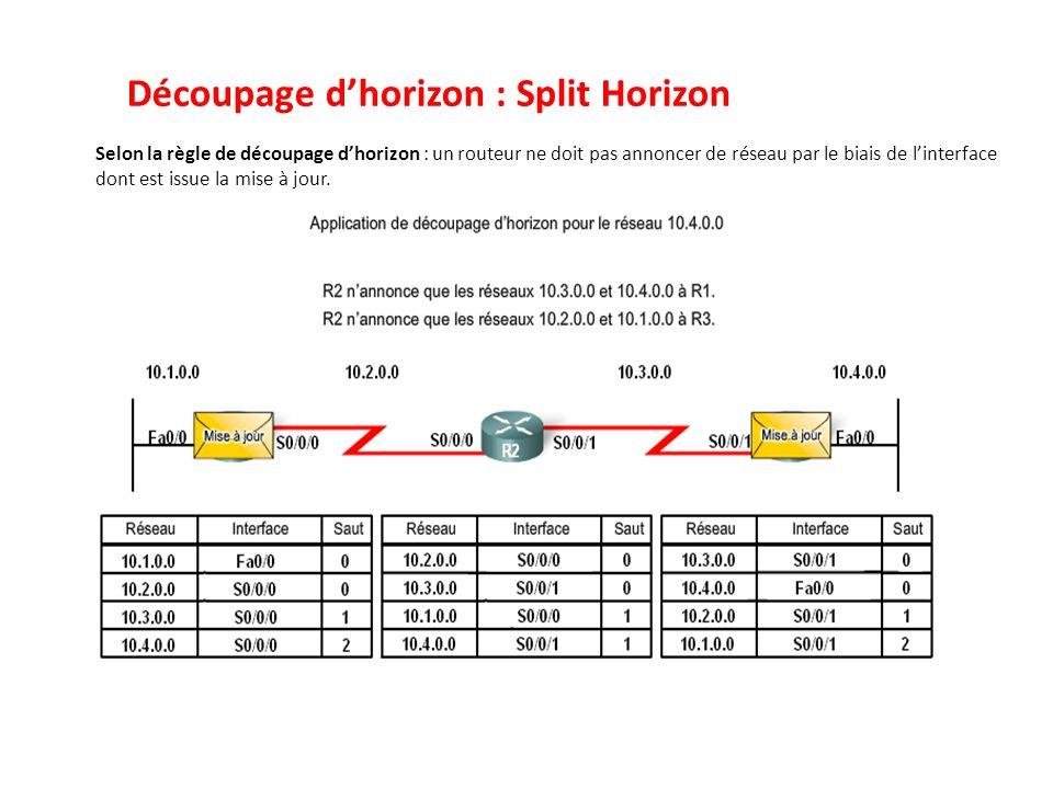 Découpage dhorizon : Split Horizon Selon la règle de découpage dhorizon : un routeur ne doit pas annoncer de réseau par le biais de linterface dont es