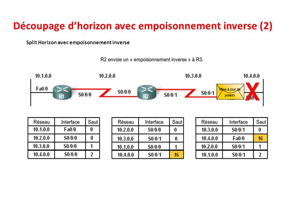 Découpage dhorizon avec empoisonnement inverse (2) Split Horizon avec empoisonnement inverse