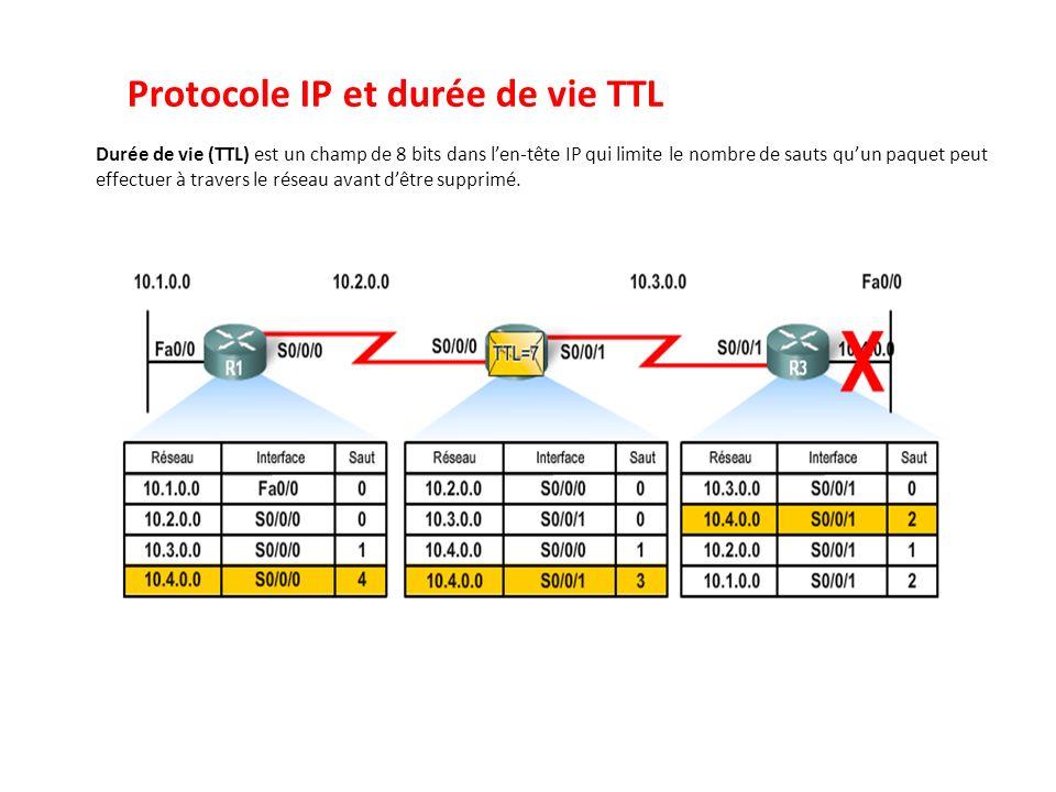 Protocole IP et durée de vie TTL Durée de vie (TTL) est un champ de 8 bits dans len-tête IP qui limite le nombre de sauts quun paquet peut effectuer à