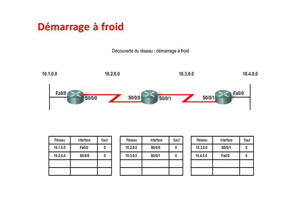 Prévention de boucles de routage : Miniteur de mise hors service Les minuteurs de mise hors service fonctionnent comme suit : 1.