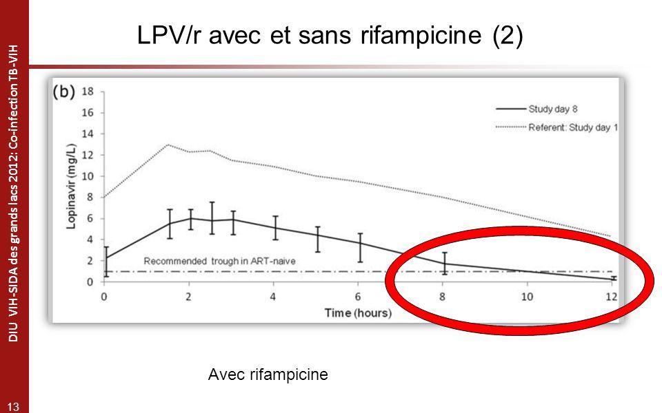 13 DIU VIH-SIDA des grands lacs 2012: Co-infection TB-VIH Avec rifampicine LPV/r avec et sans rifampicine (2)