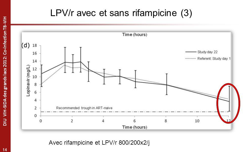 14 DIU VIH-SIDA des grands lacs 2012: Co-infection TB-VIH Avec rifampicine et LPV/r 800/200x2/j LPV/r avec et sans rifampicine (3)