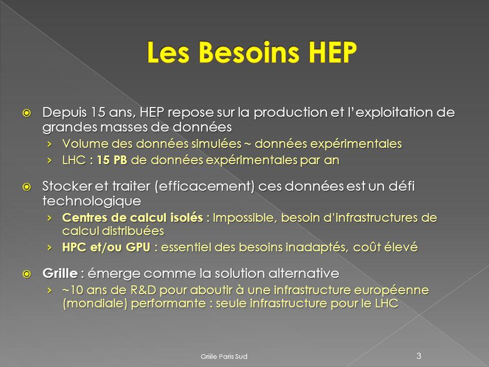 Depuis 15 ans, HEP repose sur la production et lexploitation de grandes masses de données Depuis 15 ans, HEP repose sur la production et lexploitation de grandes masses de données Volume des données simulées ~ données expérimentales Volume des données simulées ~ données expérimentales LHC : 15 PB de données expérimentales par an LHC : 15 PB de données expérimentales par an Stocker et traiter (efficacement) ces données est un défi technologique Stocker et traiter (efficacement) ces données est un défi technologique Centres de calcul isolés : Impossible, besoin dinfrastructures de calcul distribuées Centres de calcul isolés : Impossible, besoin dinfrastructures de calcul distribuées HPC et/ou GPU : essentiel des besoins inadaptés, coût élevé HPC et/ou GPU : essentiel des besoins inadaptés, coût élevé Grille : émerge comme la solution alternative Grille : émerge comme la solution alternative ~10 ans de R&D pour aboutir à une infrastructure européenne (mondiale) performante : seule infrastructure pour le LHC ~10 ans de R&D pour aboutir à une infrastructure européenne (mondiale) performante : seule infrastructure pour le LHC Griile Paris Sud 3