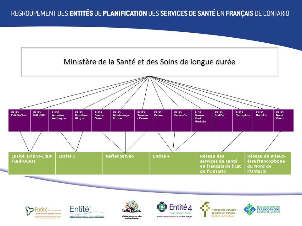 Rôle de lentité de planification Les entités conseillent les RLISS sur toutes les questions de santé touchant la communauté francophone de la région les RLISS sont tenus par la Loi de se référer aux entités ils doivent tenir compte des recommandations des entités et justifier le traitement de ces recommandations