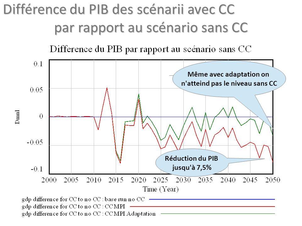 Différence du PIB des scénarii avec CC par rapport au scénario sans CC Réduction du PIB jusqu à 7,5% Même avec adaptation on n atteind pas le niveau sans CC