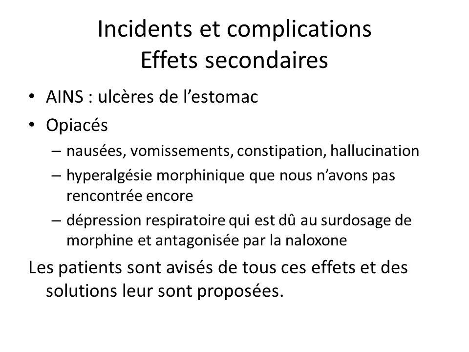 Incidents et complications Effets secondaires AINS : ulcères de lestomac Opiacés – nausées, vomissements, constipation, hallucination – hyperalgésie m