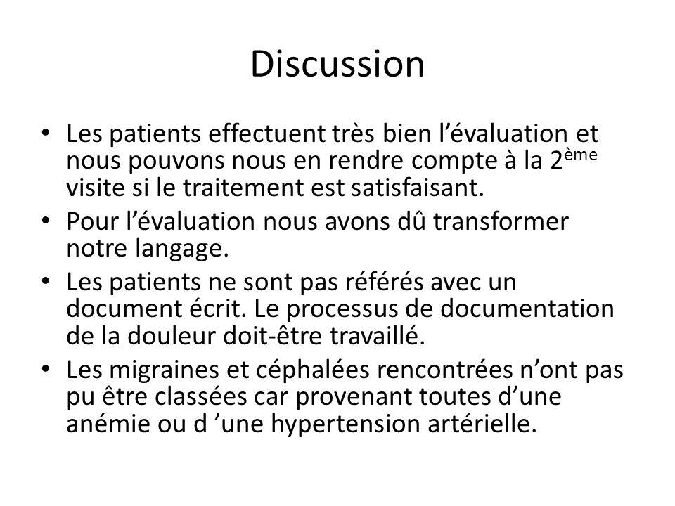 Discussion Les patients effectuent très bien lévaluation et nous pouvons nous en rendre compte à la 2 ème visite si le traitement est satisfaisant. Po