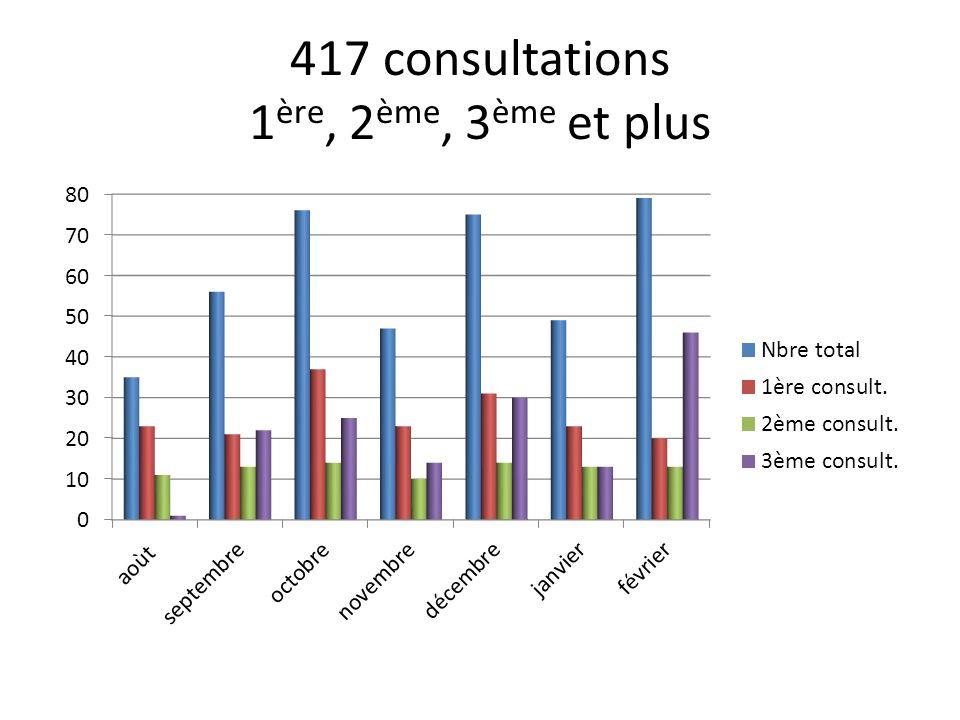 417 consultations 1 ère, 2 ème, 3 ème et plus
