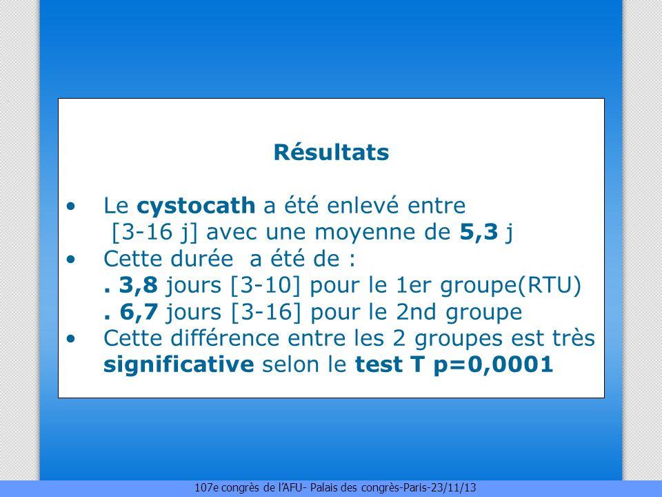 . Résultats Le cystocath a été enlevé entre [3-16 j] avec une moyenne de 5,3 j Cette durée a été de :. 3,8 jours [3-10] pour le 1er groupe(RTU). 6,7 j