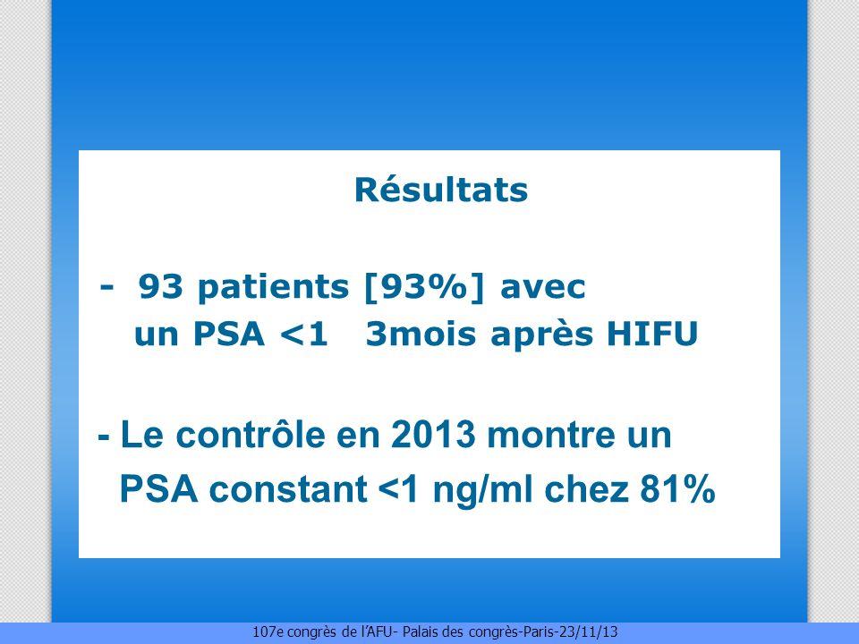 Résultats - 93 patients [93%] avec un PSA <1 3mois après HIFU - Le contrôle en 2013 montre un PSA constant <1 ng/ml chez 81% 107e congrès de lAFU- Pal
