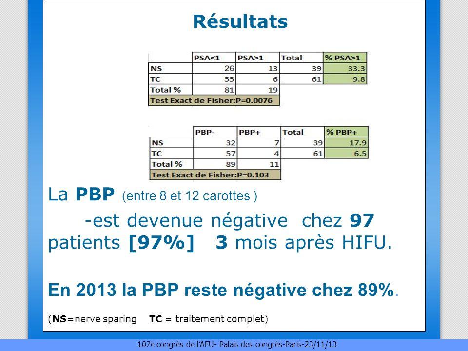 Résultats La PBP (entre 8 et 12 carottes ) -est devenue négative chez 97 patients [97%] 3 mois après HIFU. En 2013 la PBP reste négative chez 89%. (NS