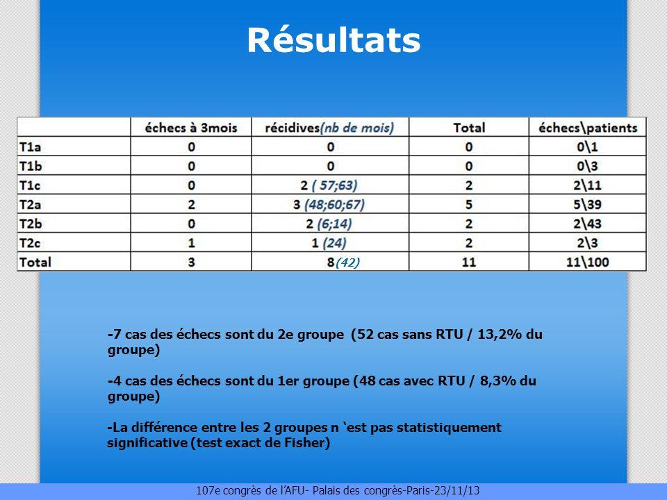 Résultats -7 cas des échecs sont du 2e groupe (52 cas sans RTU / 13,2% du groupe) -4 cas des échecs sont du 1er groupe (48 cas avec RTU / 8,3% du grou