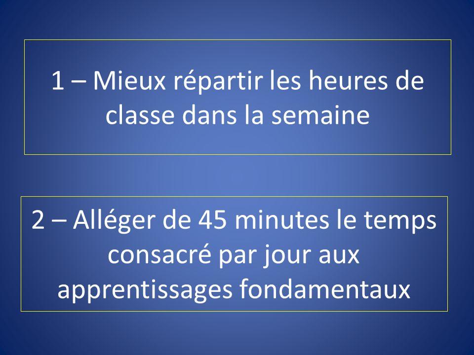 2 – Alléger de 45 minutes le temps consacré par jour aux apprentissages fondamentaux 1 – Mieux répartir les heures de classe dans la semaine
