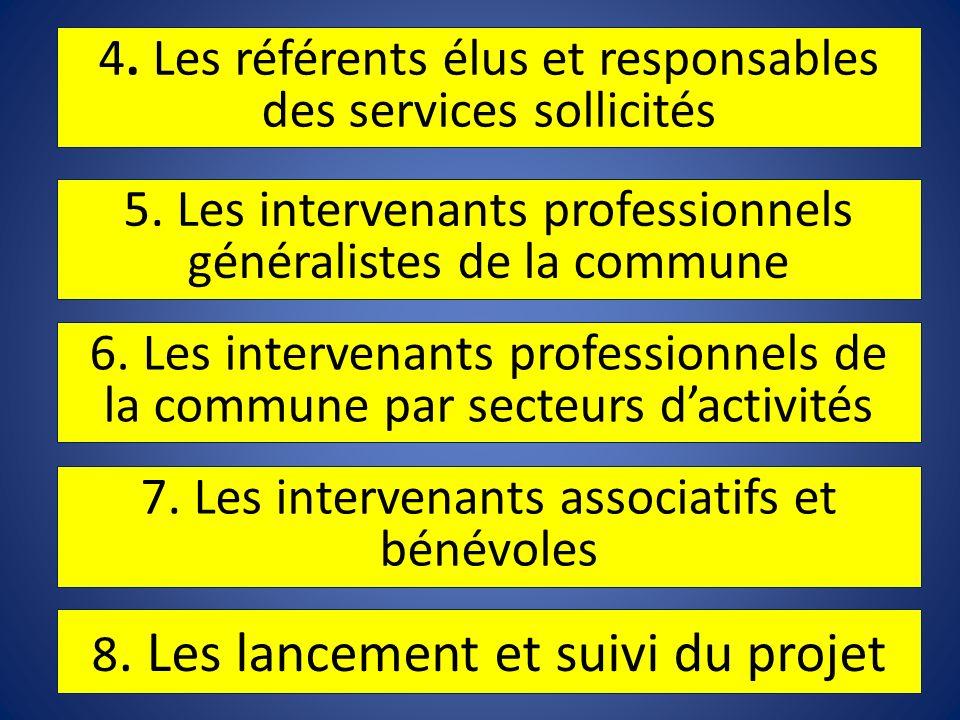 7. Les intervenants associatifs et bénévoles 6. Les intervenants professionnels de la commune par secteurs dactivités 5. Les intervenants professionne