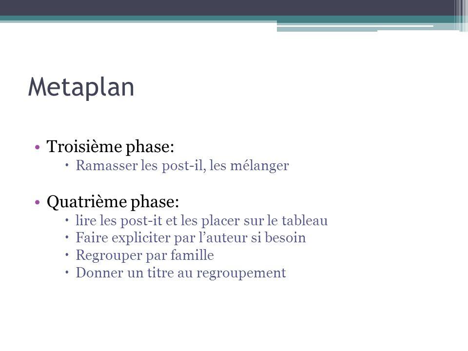 Metaplan Troisième phase: Ramasser les post-il, les mélanger Quatrième phase: lire les post-it et les placer sur le tableau Faire expliciter par laute