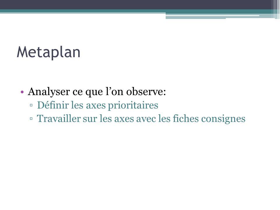 Metaplan Analyser ce que lon observe: Définir les axes prioritaires Travailler sur les axes avec les fiches consignes