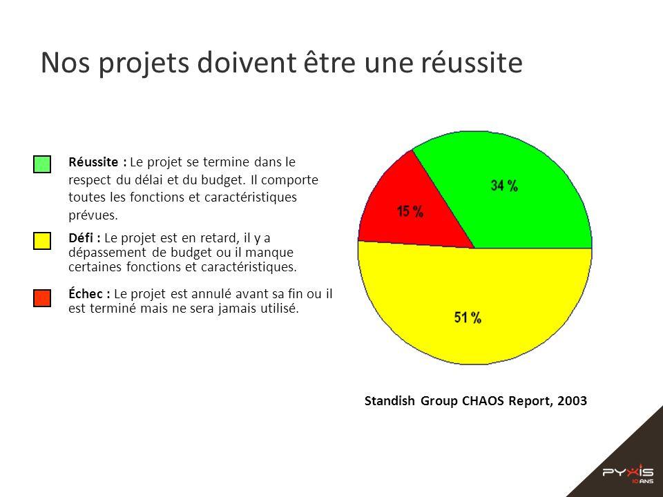 Nos projets doivent être une réussite Standish Group CHAOS Report, 2003 Réussite : Le projet se termine dans le respect du délai et du budget. Il comp