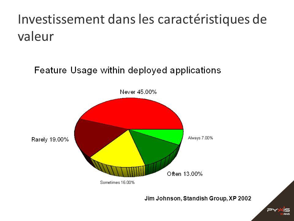 Investissement dans les caractéristiques de valeur Jim Johnson, Standish Group, XP 2002