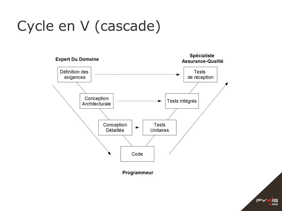 Cycle en V (cascade)