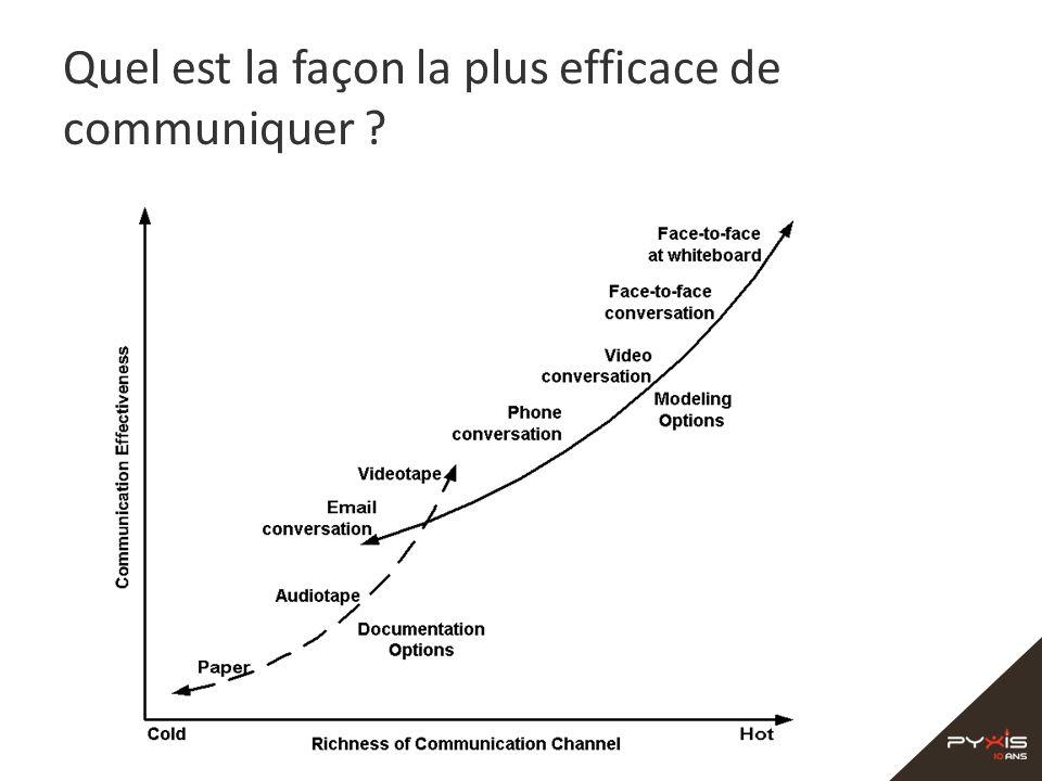 Quel est la façon la plus efficace de communiquer ?