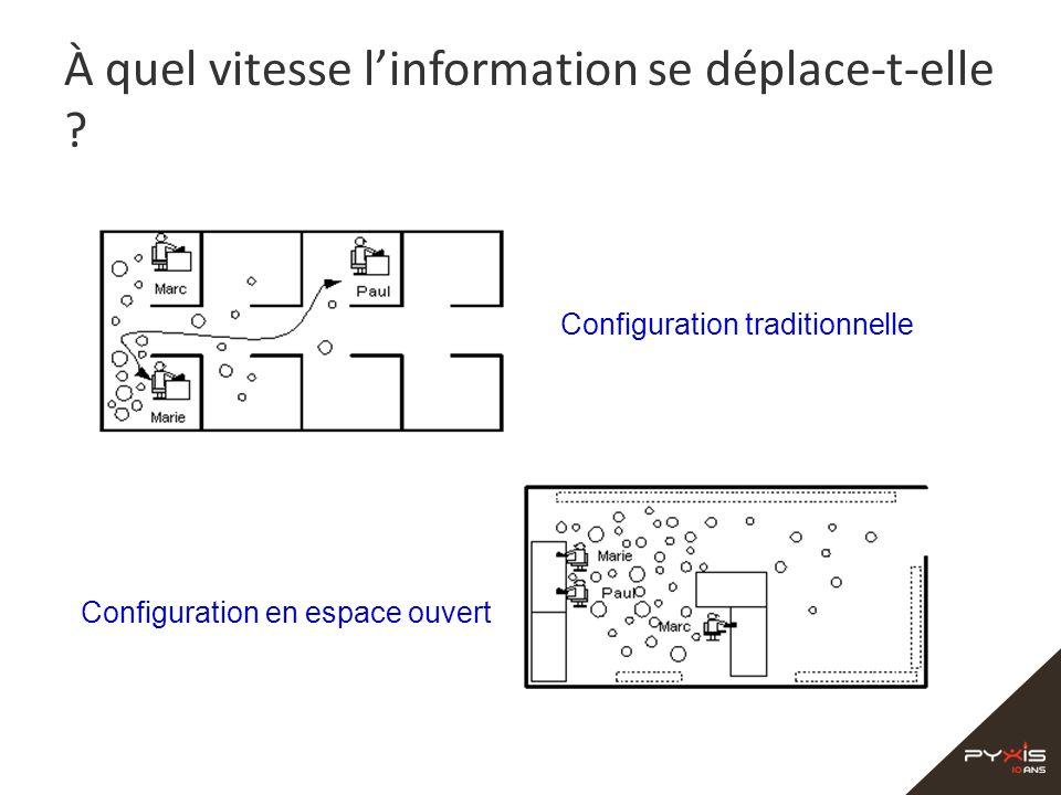 À quel vitesse linformation se déplace-t-elle ? Configuration traditionnelle Configuration en espace ouvert
