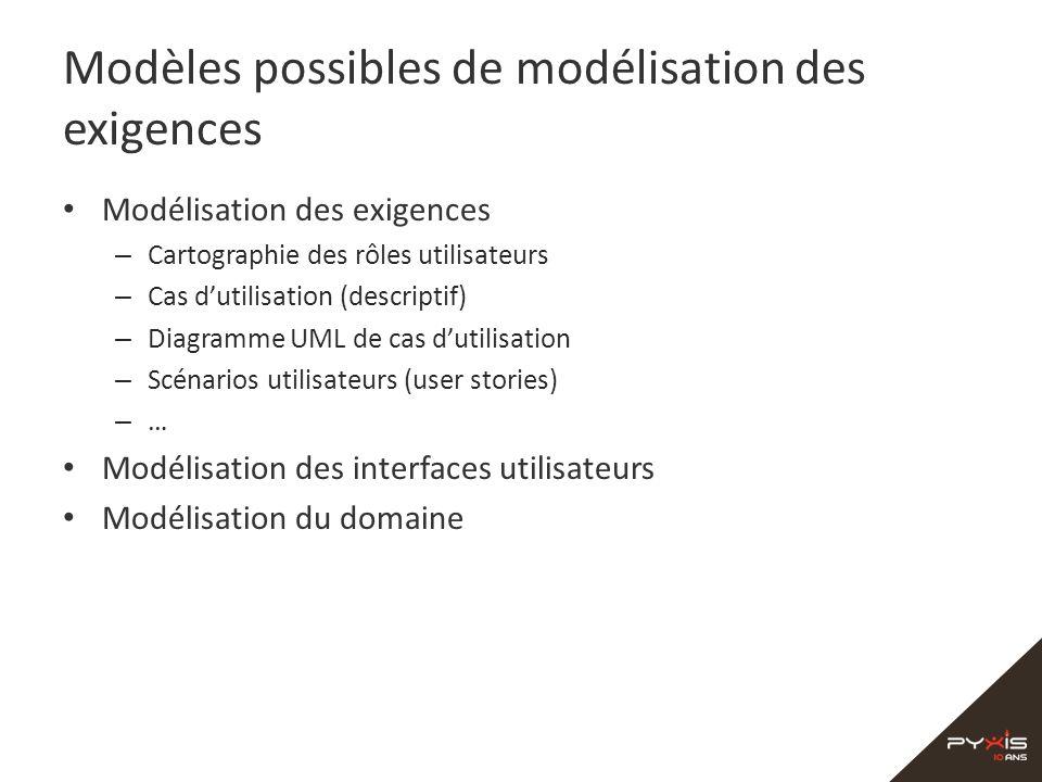 Modèles possibles de modélisation des exigences Modélisation des exigences – Cartographie des rôles utilisateurs – Cas dutilisation (descriptif) – Dia