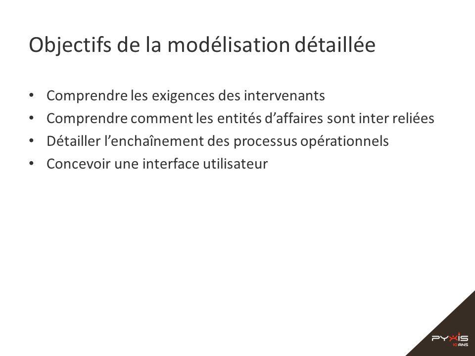 Objectifs de la modélisation détaillée Comprendre les exigences des intervenants Comprendre comment les entités daffaires sont inter reliées Détailler