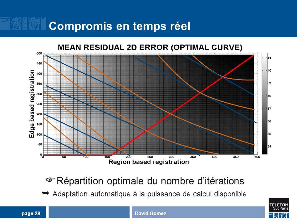 Compromis en temps réel David Gomezpage 28 Répartition optimale du nombre ditérations Adaptation automatique à la puissance de calcul disponible