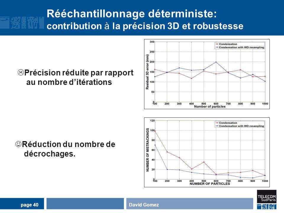 Rééchantillonnage déterministe: contribution à la précision 3D et robustesse David Gomezpage 40 Précision réduite par rapport au nombre ditérations Ré