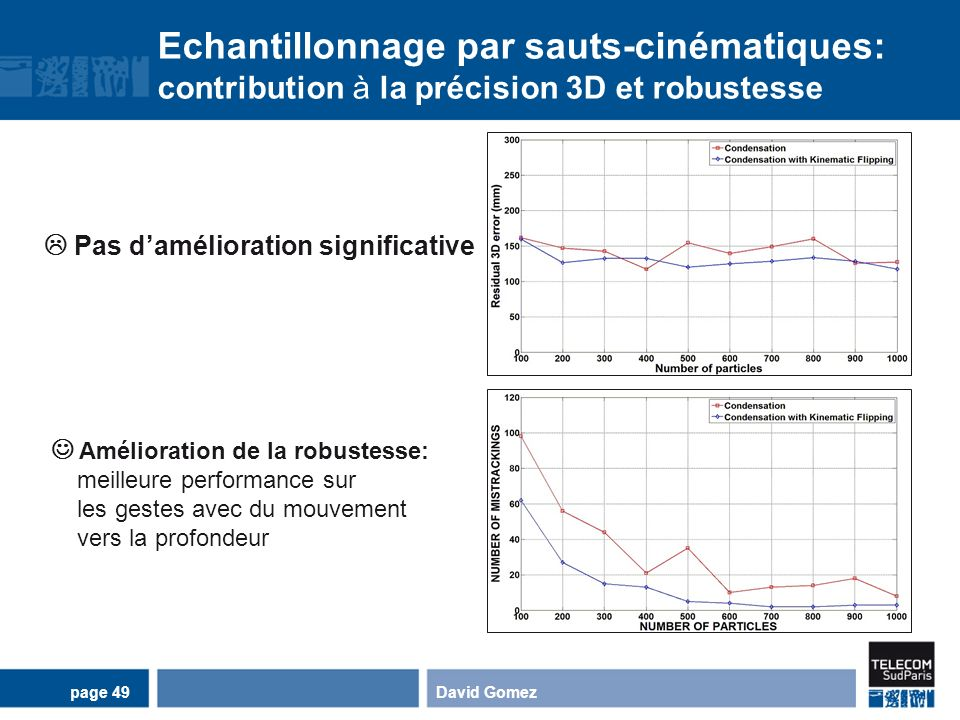 Echantillonnage par sauts-cinématiques: contribution à la précision 3D et robustesse David Gomezpage 49 Pas damélioration significative Amélioration d