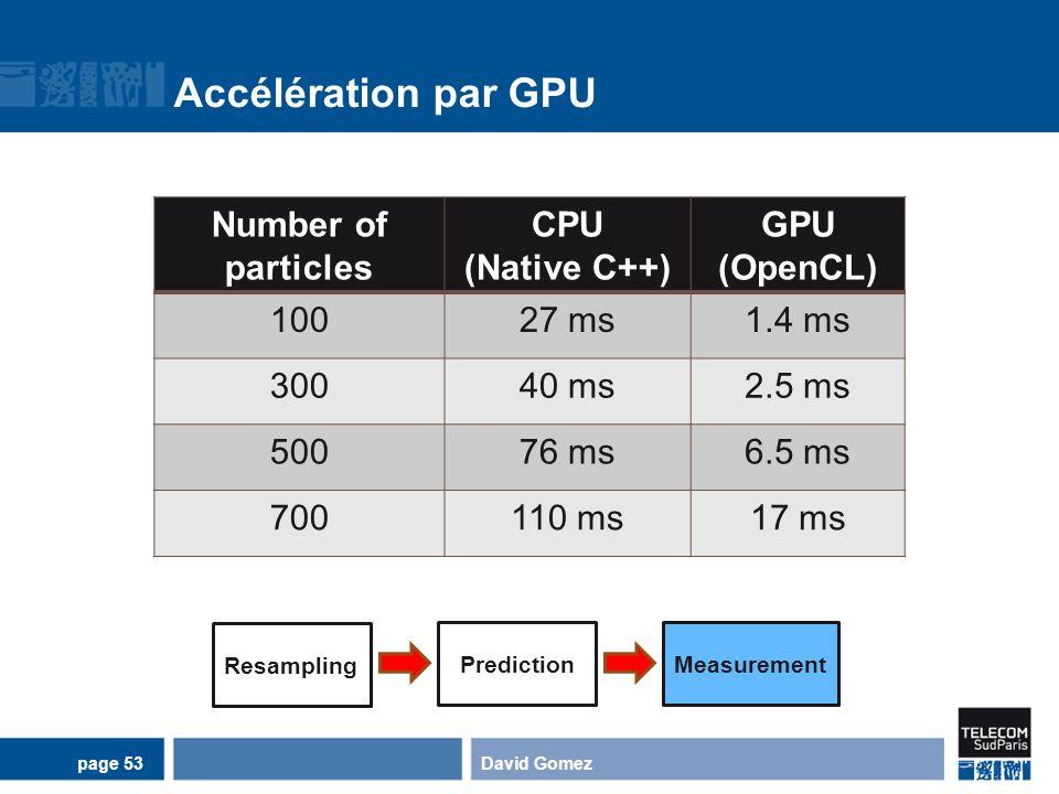 Accélération par GPU David Gomezpage 53 Number of particles CPU (Native C++) GPU (OpenCL) 10027 ms1.4 ms 30040 ms2.5 ms 50076 ms6.5 ms 700110 ms17 ms